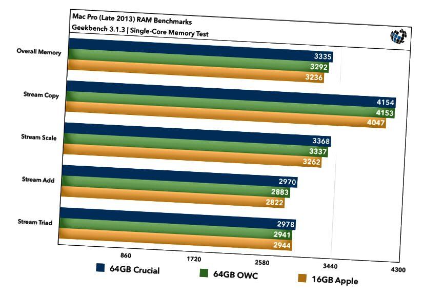 2013 Mac Pro RAM паказчыкі абнаўлення адна'ядравыя