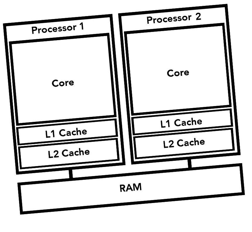 Multi-Prozessor