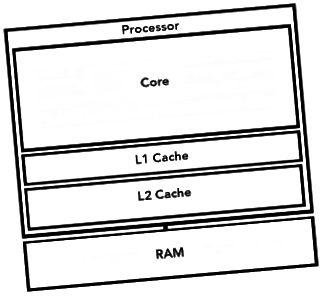 Een-Kär-Prozessor
