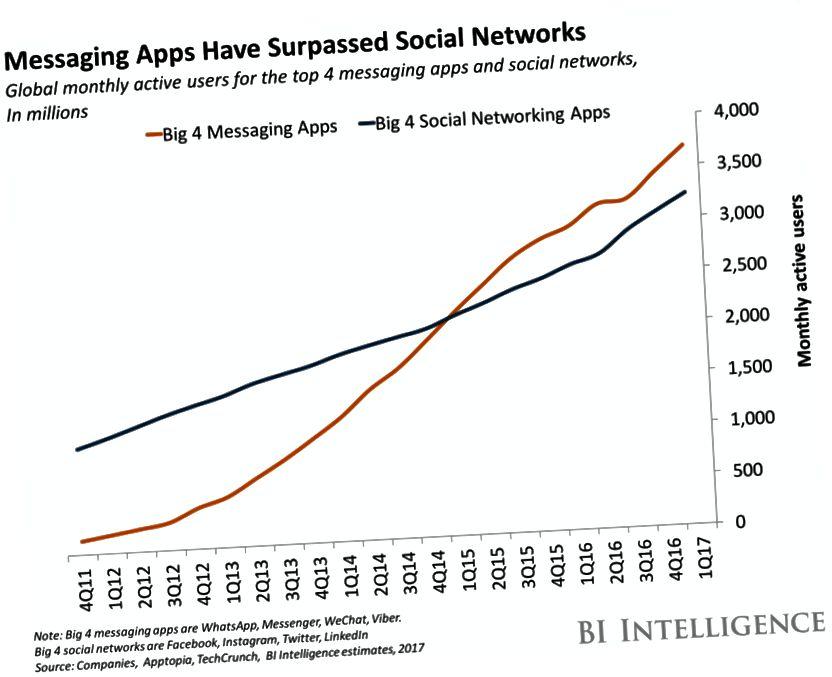 Upotrebljava ga više od 1,3 milijarde ljudi širom svijeta, Facebook Messenger postao je nezaobilazna uporaba u marketinške svrhe.