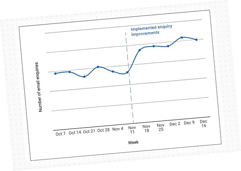 Im Durchschnitt sind die Anfragen seit Einführung der Verbesserungen um 40% gestiegen