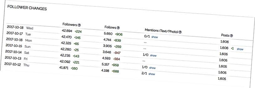 Здымак экрана змены паслядоўнікаў Касі, узятыя з сайта influencer.db