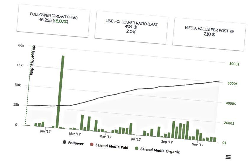 Здымак экрана росту паслядоўнікаў Кэсі, узятыя з influencer.db