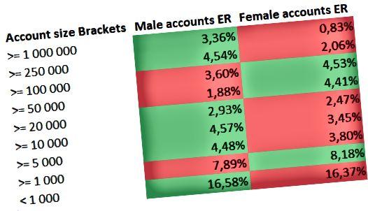 معدل المشاركة لكل جنس لكل حجم الحساب