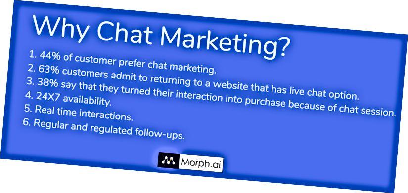 Неліктен чат маркетингі керек?