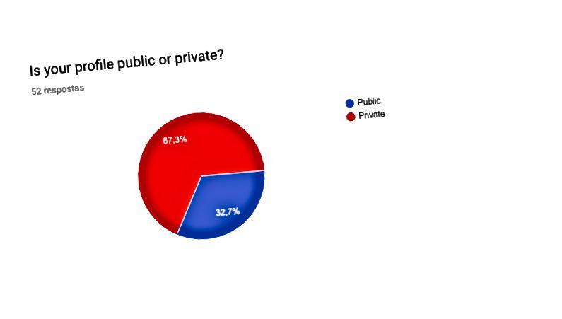 Einige Erkenntnisse aus der Umfrage