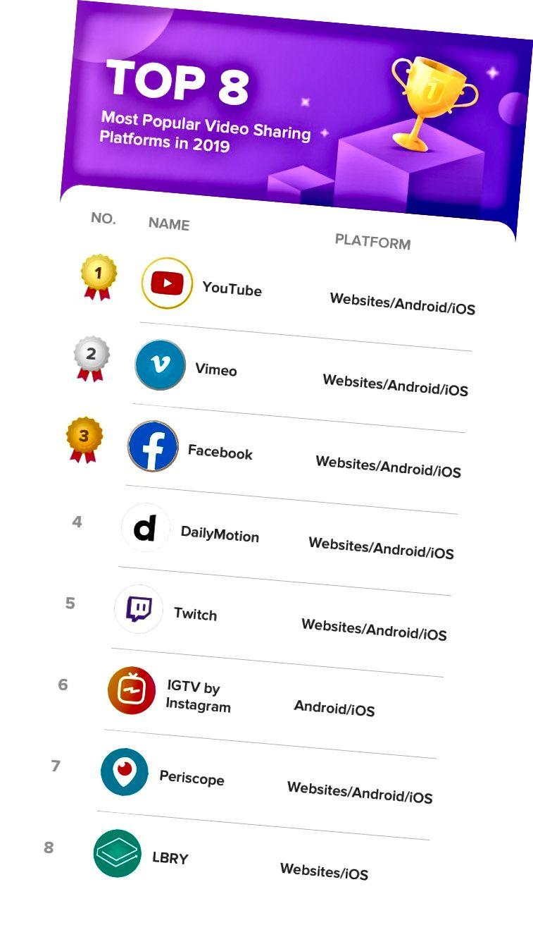 De 8 mest populära webbplatserna för videodelning under 2019