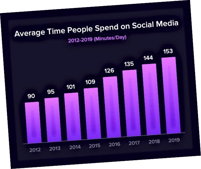 Genomsnittlig tid som människor spenderar på sociala medier