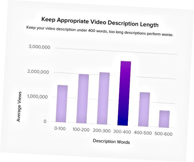 Förvara lämplig videobeskrivningslängd mellan 300–400 ord, för kort eller för lång är inte det rätta valet.