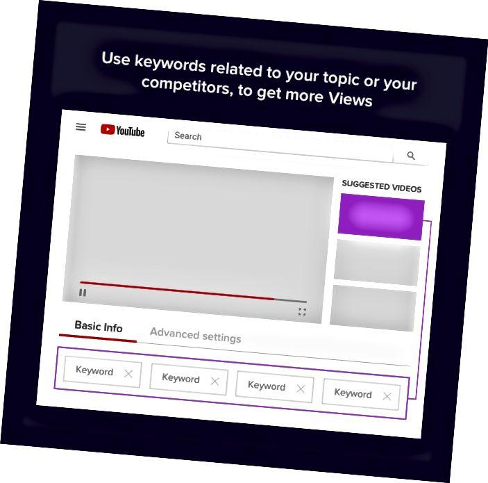 Sammanfattningsvis inkludera läsbara och förståelige nyckelord som passar bra till titeln på dina videor.