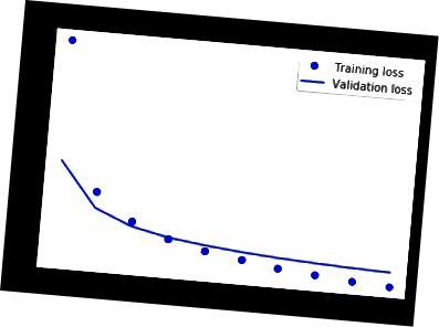 Gubitak treninga i validacije naših RNN-a tijekom 13 epoha