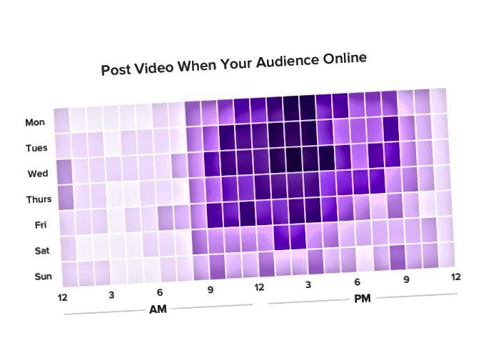 Lägg upp videor när de flesta av dina prenumeranter är online.