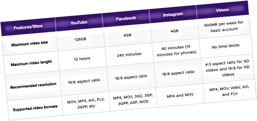videoparametrar för olika sociala plattformar