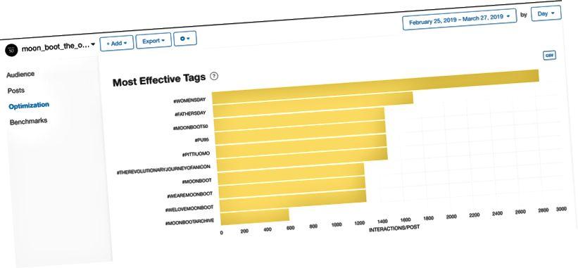 Графік Minter.io з выкарыстаннем функцый канкурэнтаў і паказчыкаў аптымізацыі