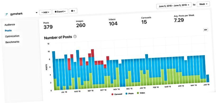 @gymshark Postituste arvu graafik Minter.io järgi
