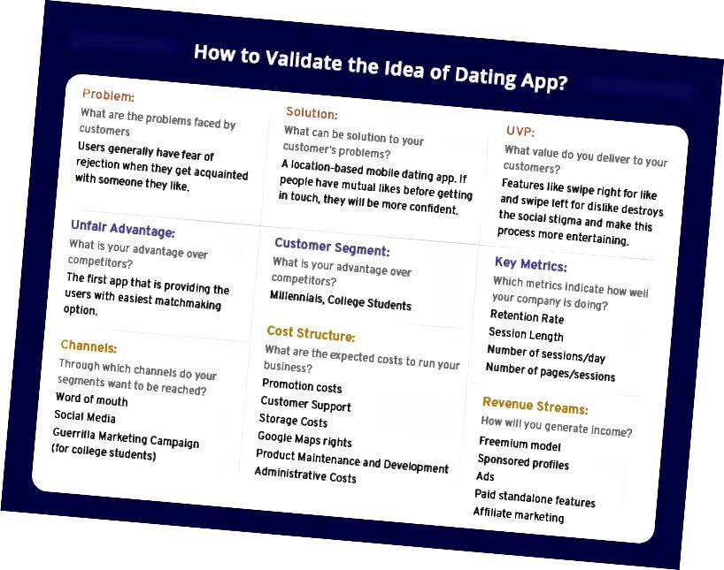 Kako potvrditi ideju za upoznavanje aplikacije