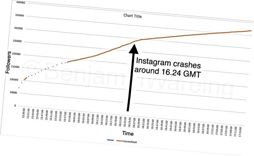 Genom de datapunkter som jag tagit upp, övervakning av antalet följeslagare i realtid per minut, skulle en graf kunna produceras som observerar tillväxten av SussexRoyal-kontot.