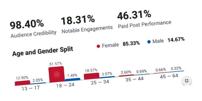 D'Kinnigin vu booty Workouts huet 1,1 Milliounen aktive Follower op Instagram. An hatt STELLT 98 Prozent Publikum Kredibilitéit. YAS QUEEN.