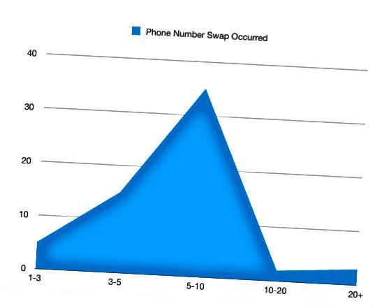 Ako sačekate zadnjih 10 poruka, vjerojatnost dobivanja broja uvelike se smanjuje