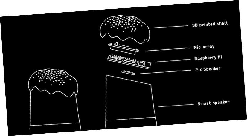 Alias je dizajniran tako da se postavlja izravno na vaš pametni zvučnik. Dva zvučnika stvaraju bijeli šum koji sprečava slušanje zvučnika. (Izvor: Bjørn Karmann)