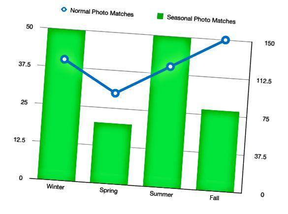 Sezonalnost na fotografijama čini se da je najupečatljivija u zimskim i ljetnim mjesecima