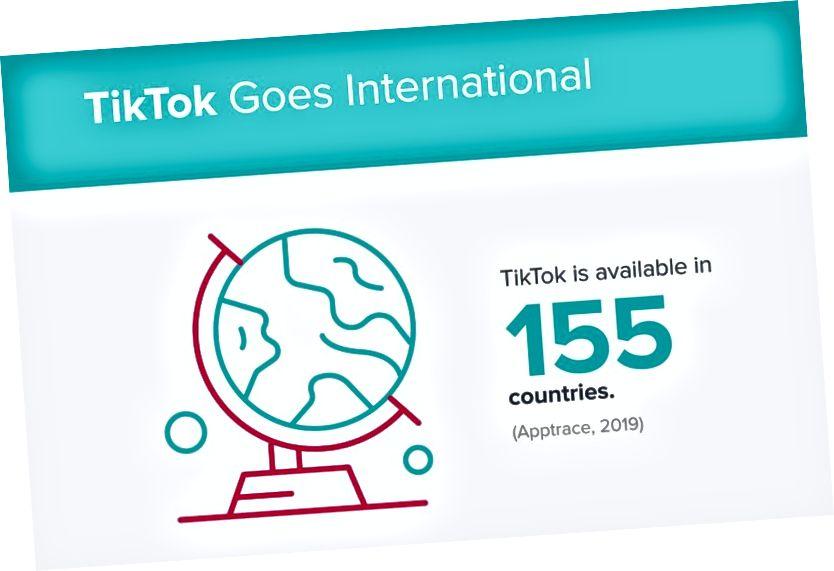 Av 193 udda länder över hela världen har TikTok lyckats röra basen i 155 av dem!