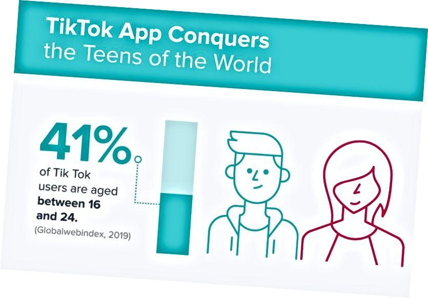TikTok fångar tonåringarnas uppmärksamhet över hela världen