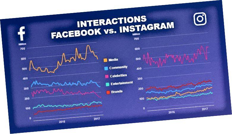 Brändide kaasamishinnad on Instagramis palju paremad