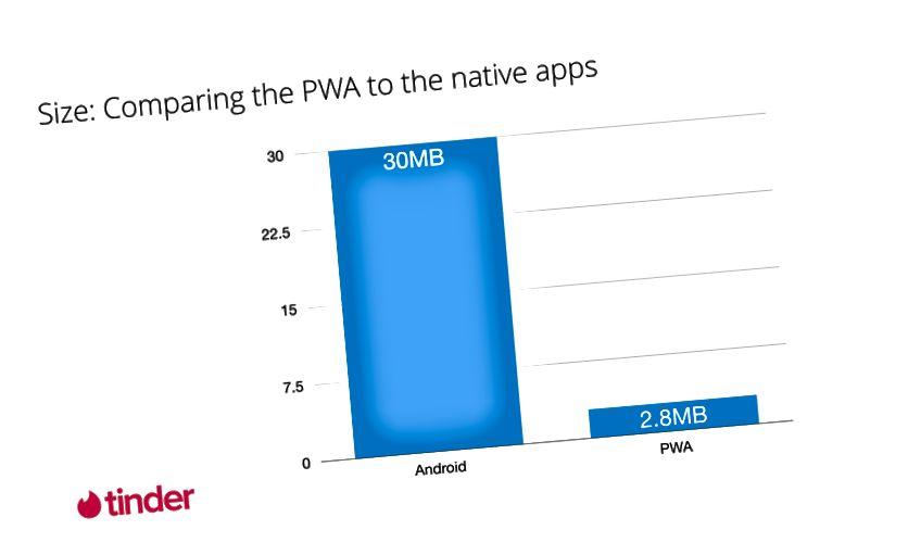 Параўнанне інвестыцый для дадзеных Tinder Online і родных прыкладанняў. Важна адзначыць, што гэта не параўнанне яблыкаў з яблыкамі. PWA загружае код для новых маршрутаў па патрабаванні, а кошт дадатковага кода амартызуецца на працягу ўсяго тэрміну прыкладанні. Наступныя навігацыі па-ранейшаму не каштуюць столькі дадзеных, колькі загрузка прыкладання.