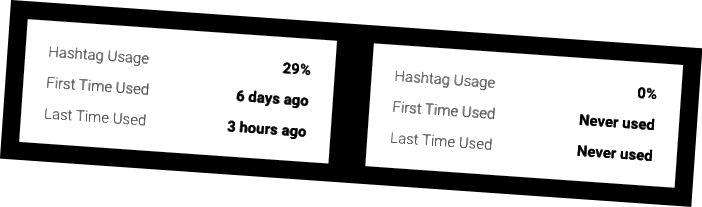 Upotreba hashtaga postotak je vremena koji koristite hashtag kada objavljujete.