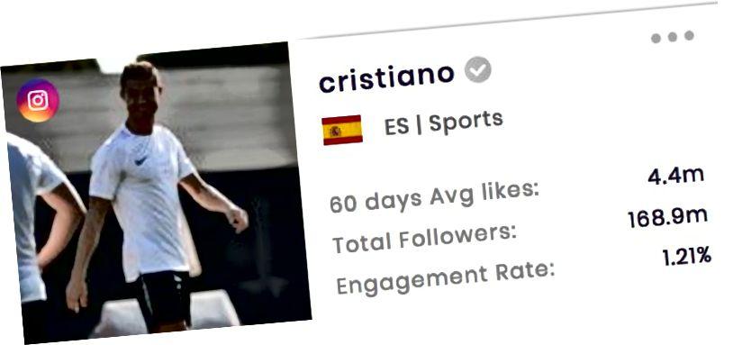 Tölfræði um Cristiano Ronaldo á Instagram (frá SocialBook.io)