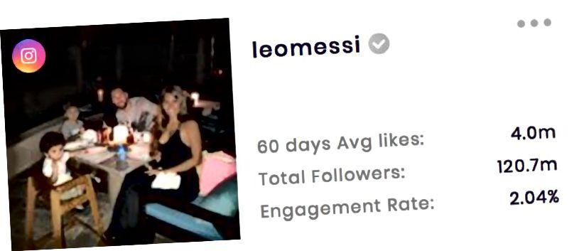 Tölfræðiupplýsingar um Lionel Messi á Instagram (frá SocialBook.io)