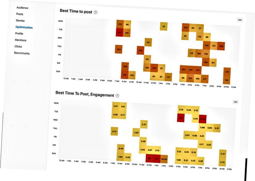 Najbolje vrijeme za objavljivanje i Najbolje vrijeme za objavljivanje, grafovi zaruka od Minter.io