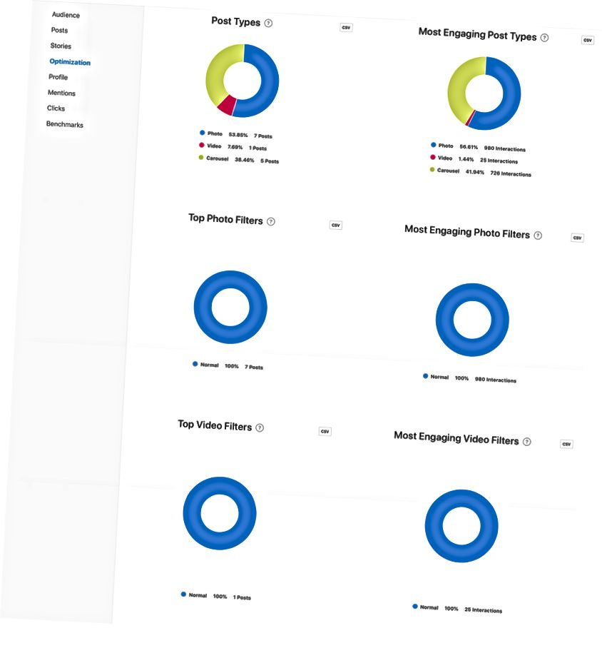 Grafikoni vrsta i grafikoni posta pomoću Minter.io