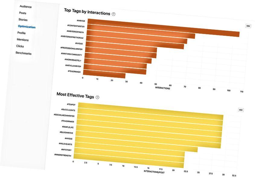 Najpopularnije oznake interakcija i najučinkovitiji grafikoni Minter.io