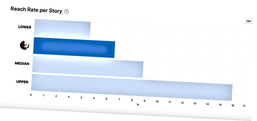 Priče po mjesecu (lijevo) i Stopa dosega po priči (desno) od Minter.io