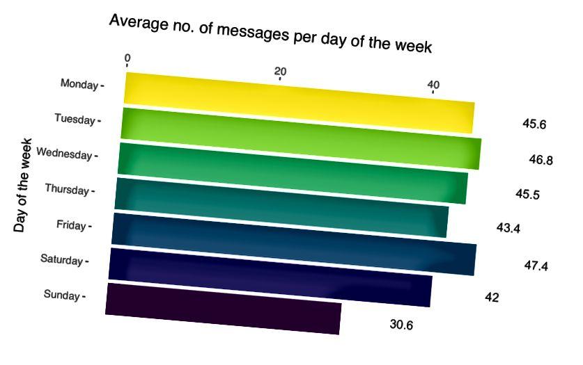 Genomsnittligt antal meddelanden som skickas per veckodag.