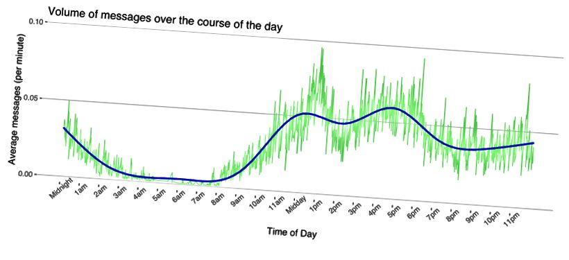 Genomsnittligt antal meddelanden per minut under 24 timmar.