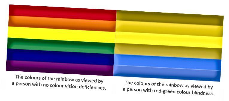 Rot-Grün-Farbenblindheitsvergleich