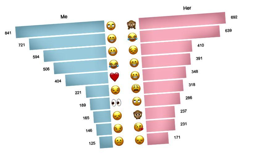 Diagram som visar alla våra 10 mest använda emojis under tidsperioden