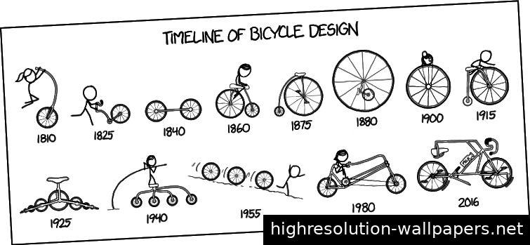 xkcd: Zeitleiste des Fahrraddesigns