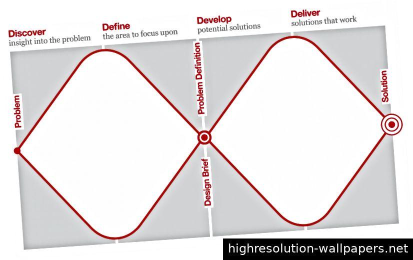 Das Double Diamond-Modell des Design Council