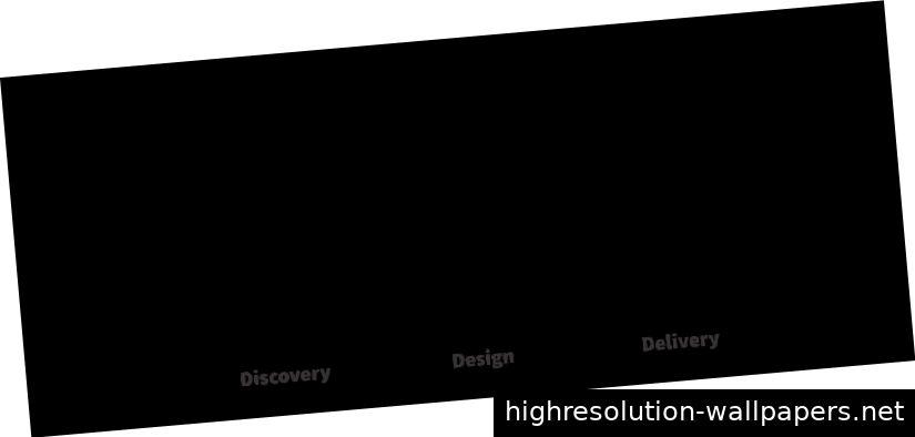 Das Design ist ein Durcheinander-Modell