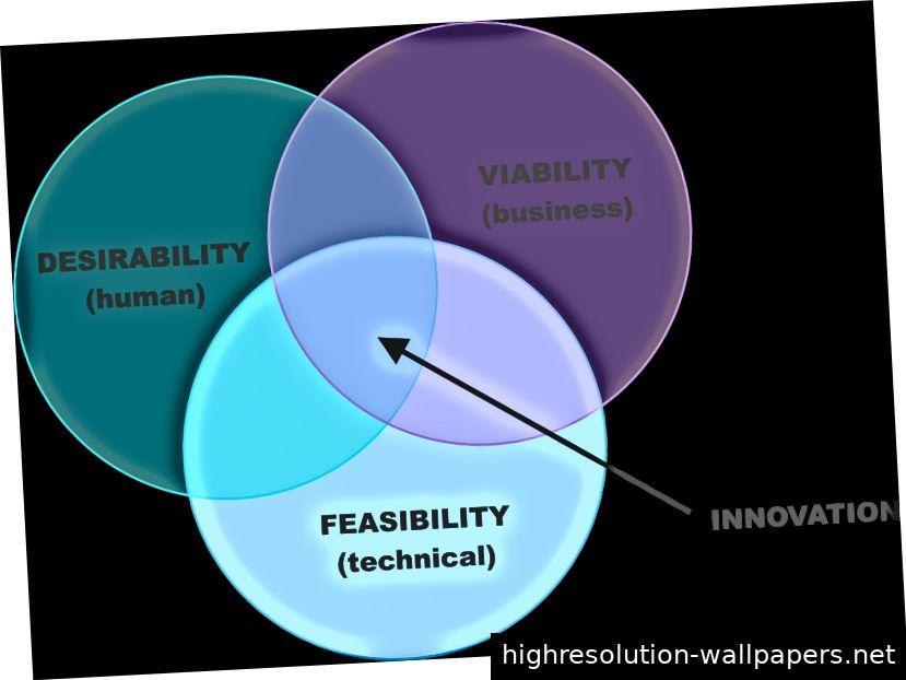 Die drei Säulen des Design Thinking