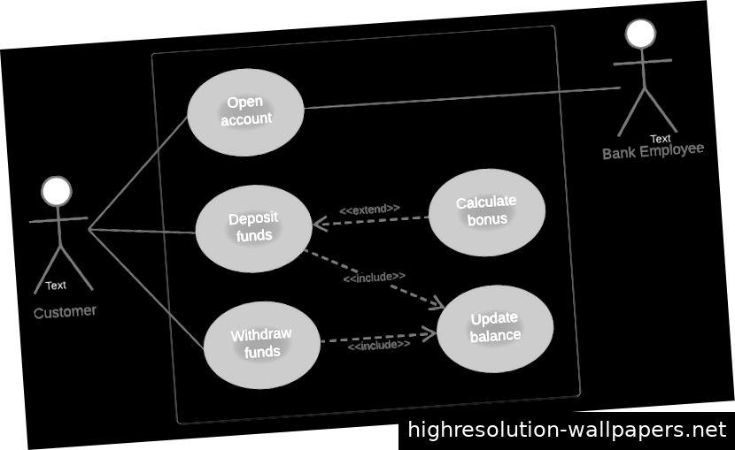 Ein einfaches Anwendungsfalldiagramm für ein Bankensystem.