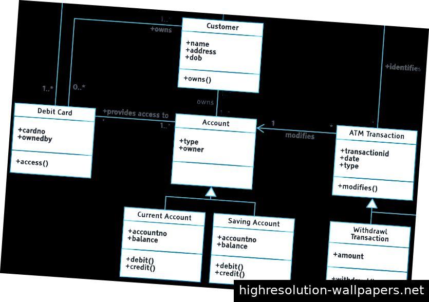 Ein UML-Klassendiagramm verwendet verschiedene Liniennotationen, um die Beziehungen zwischen Objekten zu beschreiben.