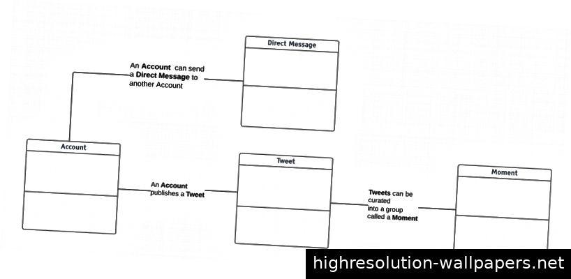 Narratives Objektmodell, das die Beziehungen zwischen Objekten beschreibt.