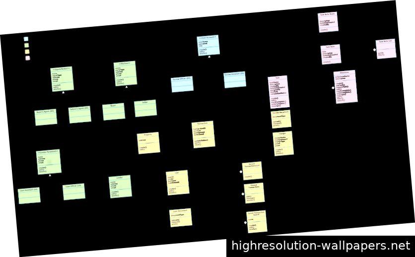 Narrative Object Model für ein System zur Verwaltung von Unternehmensabläufen.