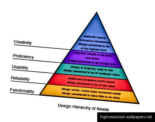 Die Gestaltungshierarchie der Bedarfskriterien