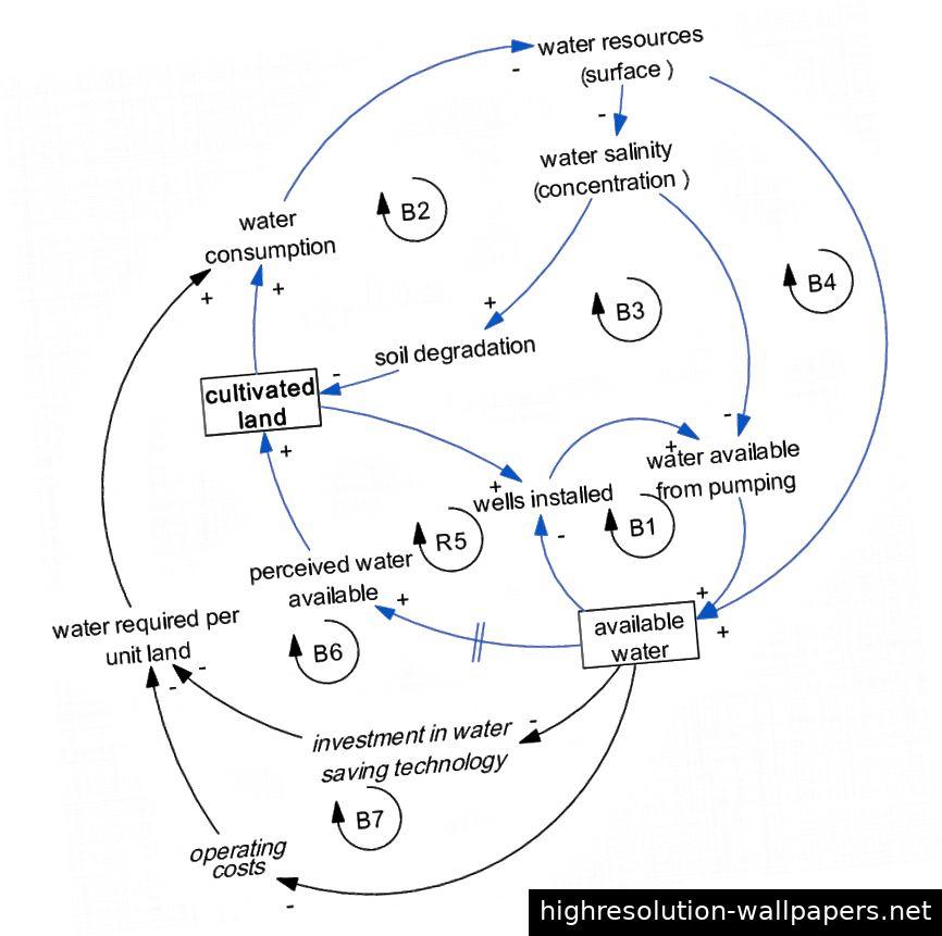 Beispiel einer einfachen Heideggerr-Rückkopplungsquelle (positiv, negativ und eingeschränkt): https://www.researchgate.net/figure/Feedback-loop-structure-of-cultivated-land-in-Yaoba-oasis-region -constrained-by_fig2_310649565